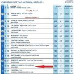 Billboard AC Christian Radio Promotion