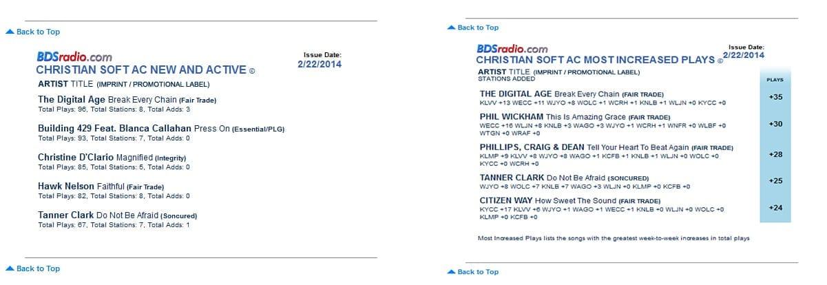 Tanner Clark Hits Billboard Charts