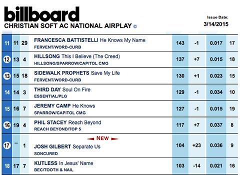 Josh Gilbert Debuts On Billboard Christian Soft AC Charts!