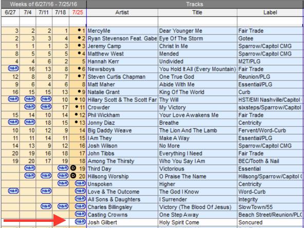 Billboard Soft Ac Charts